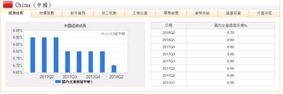 (圖五:中國GDP季成長率,鉅亨網指標)