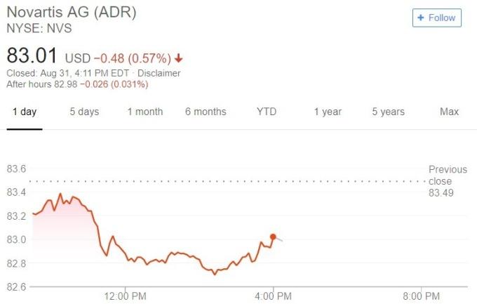 諾華股價日線趨勢圖 / 圖:谷歌