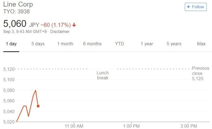 Line 股價日線趨勢圖 / 圖:谷歌