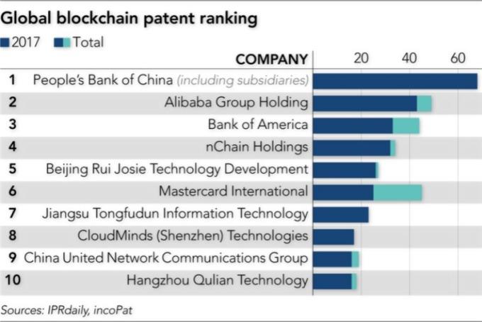 2017 全球區塊鏈專利公司排行,中國銀行與阿里巴巴位居榜首與榜眼。(圖:IPRdaily 和 incoPat)