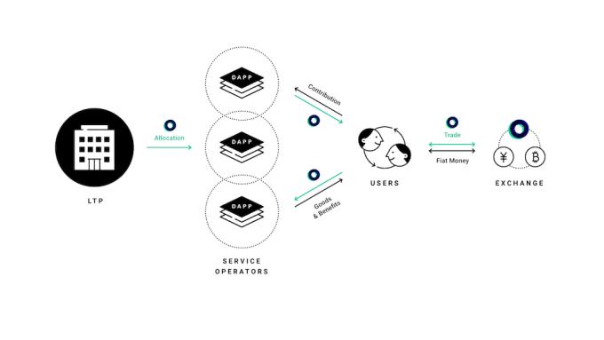 LINE今(4)日宣布推出首款數位代幣LINK與區塊鏈網路LINK Chain。(圖:LINE提供)