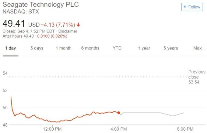 希捷股價日線趨勢圖 / 圖:谷歌