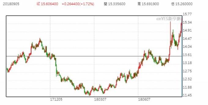 美元兌蘭德日線走勢圖 (近一年以來表現)