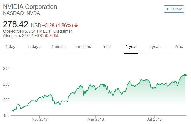 股價日線走勢圖