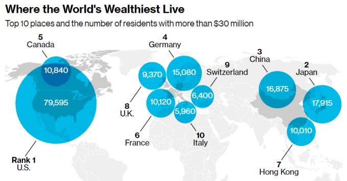 全球富豪人數國家地區排名。