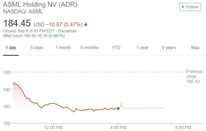 ASML 股價日線趨勢圖 / 圖:谷歌