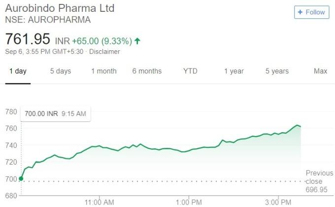 Aurobindo 股價日線趨勢圖 / 圖:谷歌