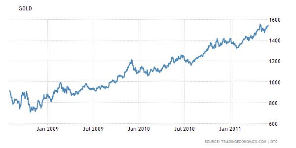 金價在2008年後狂飆(圖表取自dollarcollapse)