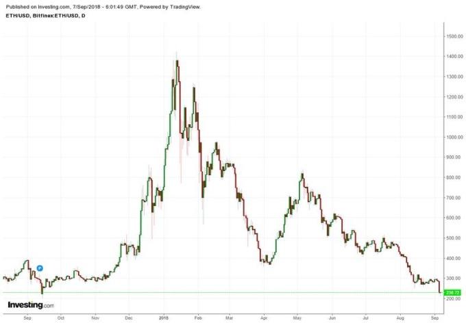 以太幣兌美元日線走勢圖 (近一年以來表現) 圖片來源:investing.com