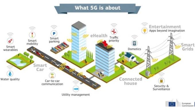 5G 支援龐大應用程式 (圖:Seeking Alpha)