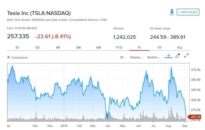 特斯拉股價下跌。(圖:翻攝自CNBC)