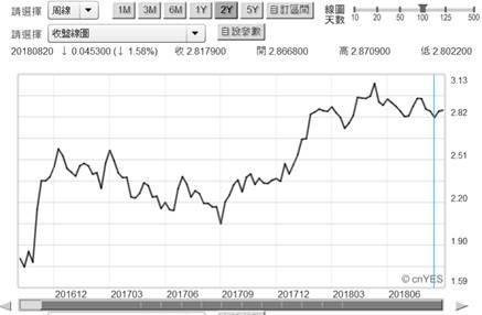 (圖二:美10年期公債殖利率周曲線圖,鉅亨網債券)