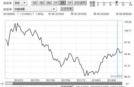 (圖一:新台幣兌換美元周曲線圖,鉅亨網首頁)