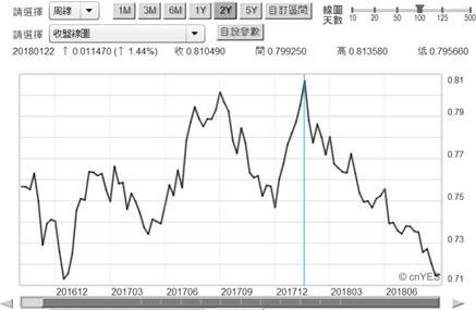 (圖三:澳洲貨幣匯率周曲線圖,鉅亨網首頁)