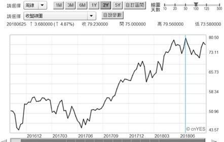 (圖四:倫敦北海布蘭特油價周曲線圖,鉅亨網期貨)