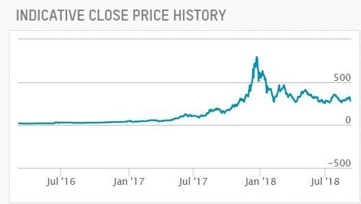 Bitcoin one 日線趨勢圖 / 圖:Nasdaq