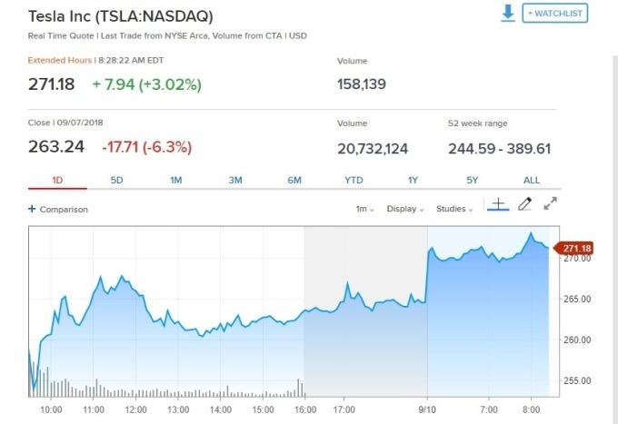 特斯拉盤前股價上漲。(圖:翻攝自CNBC)