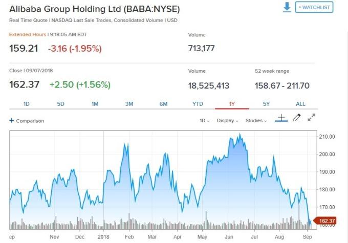 阿里巴巴盤前股價走跌。(圖:翻攝自 CNBC)