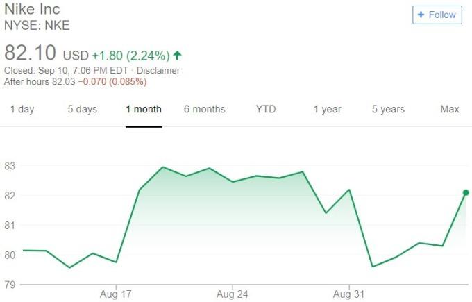 Nike 股價日線趨勢圖 / 圖:谷歌