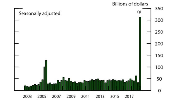 美企海外資金回流量 / 圖:CNBC