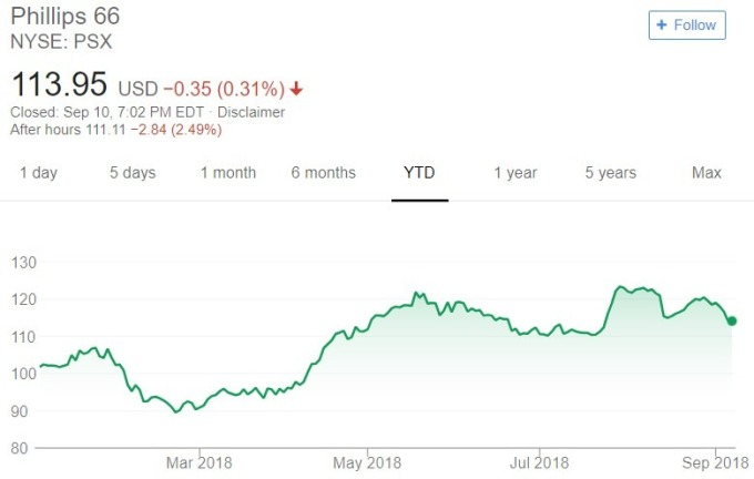 Phillips 66 股價日線趨勢圖 / 圖:谷歌