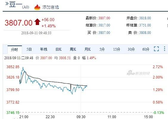 中國豆一期貨今日走勢(圖自新浪財經)