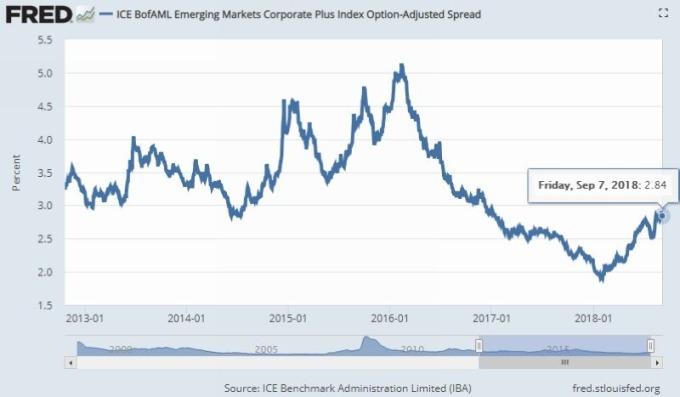 新興市場公司債與美債選擇權調整利差 圖片來源:Fred