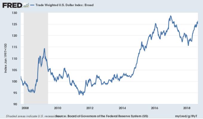 貿易美元加權指數 圖片來源:Fred