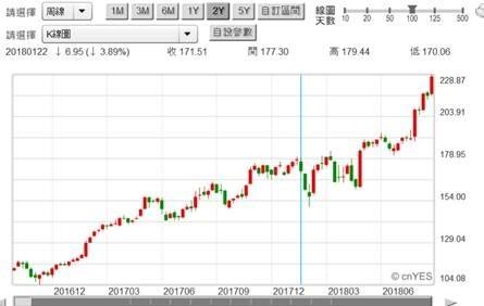(圖三:美股Apple股票周K線圖,鉅亨網首頁)
