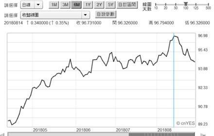(圖一:美元指數日曲線圖,鉅亨網首頁 )
