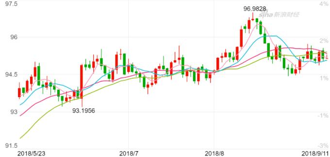 美元揩數日K線圖