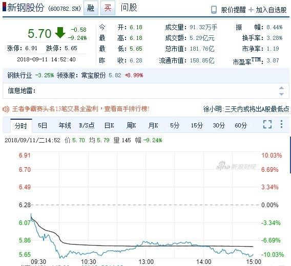 中國鋼鐵股今日暴跌(圖自新浪財經)