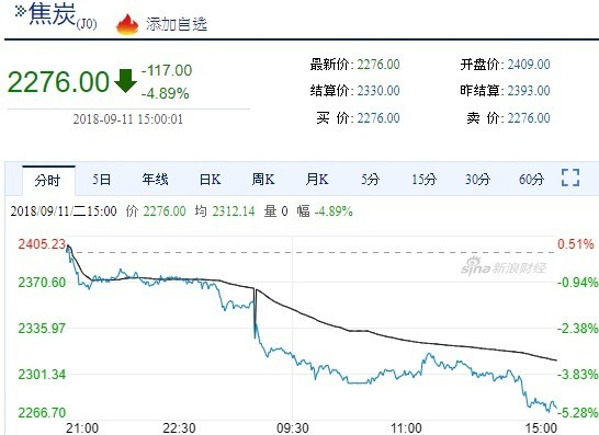 焦炭期貨今日走跌(圖自新浪財經)