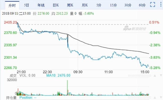 焦炭江波走勢圖 圖片來源:Sina