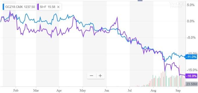 期貨黃金 (藍)與白銀價格 / 圖:雅虎金融