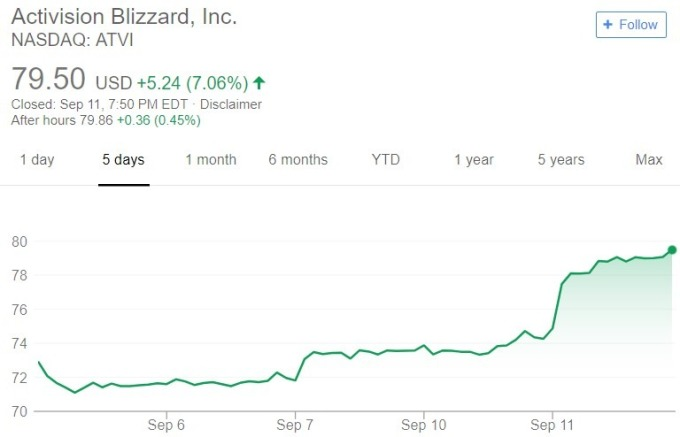 Activision 股價日線趨勢圖 / 圖:谷歌