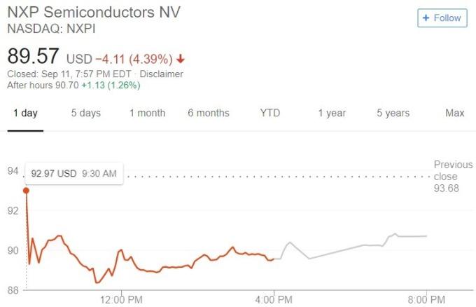 恩智浦股價日線趨勢圖 / 圖:谷歌
