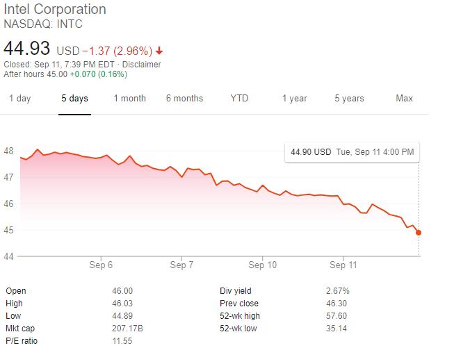 英特爾股價連跌(圖:谷歌)