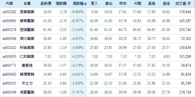 中國醫藥股目前一片綠油油(圖自新浪財經)