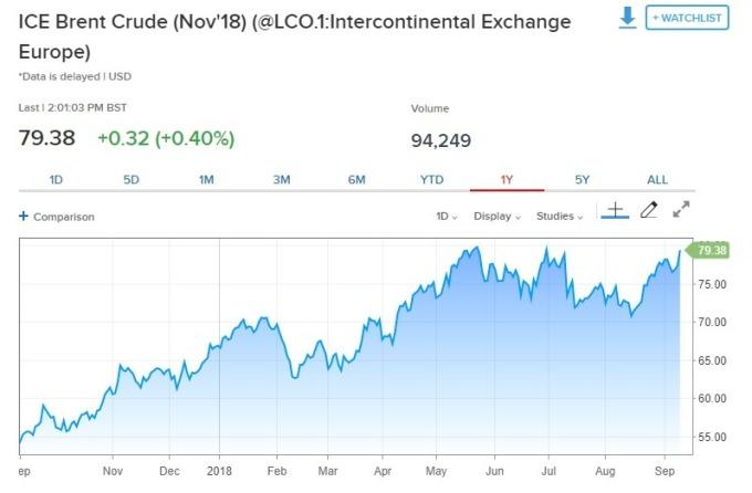 布蘭特原油期貨上漲M