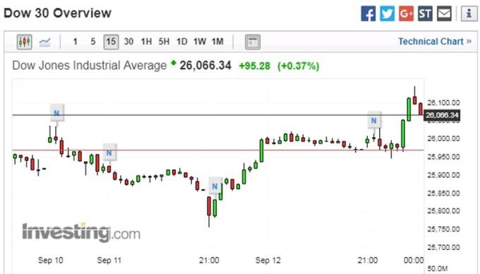 道瓊指數 15 分鐘走勢圖 圖片來源:investing.com