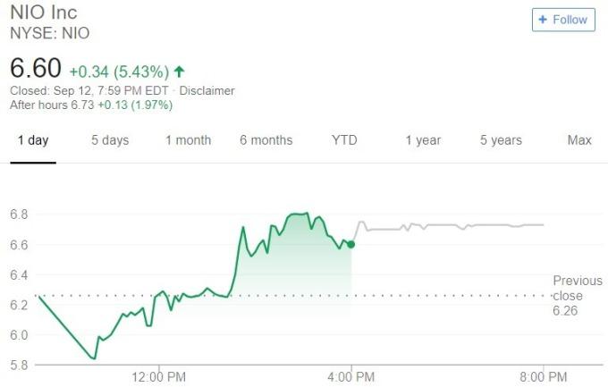 NIO 股價日線趨勢圖 / 圖:谷歌