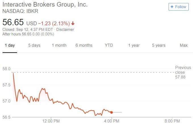 IBKR 股價日線趨勢圖 / 圖:谷歌