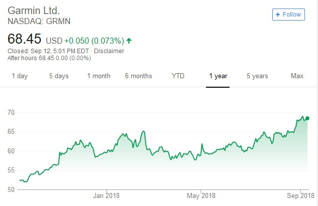 Garmin股價日線走勢圖
