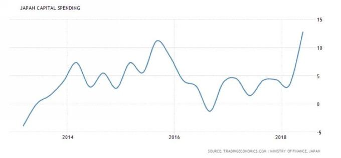 日本資本支出 圖片來源:tradingeconomics.com