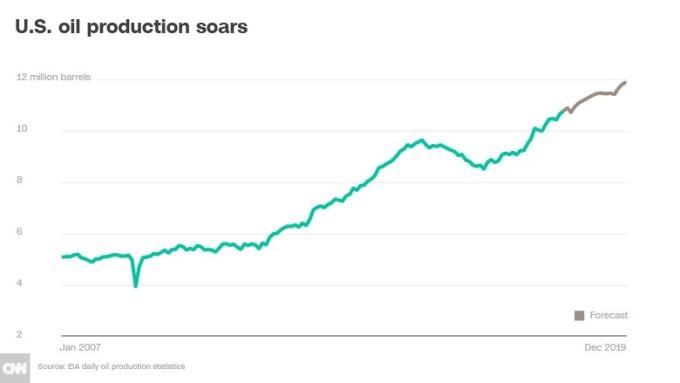 美石油產量快速上升(圖表取自CNN Money)
