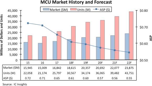MCU銷量及營收預測(圖:IC Insight)