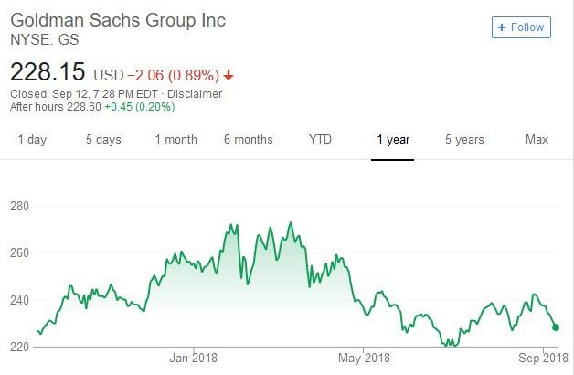 高盛股價日線走勢圖