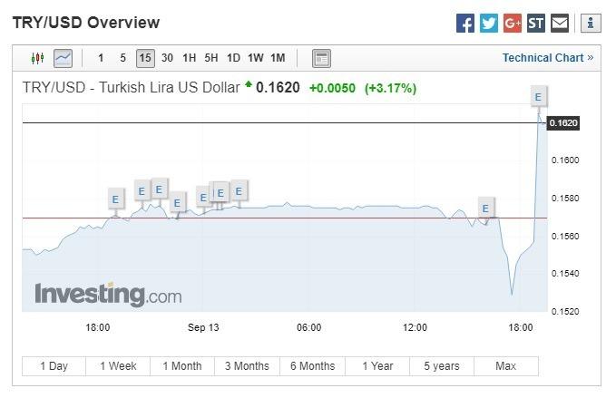 土耳其里拉兌美元上漲。(圖:翻攝自Investing.com)
