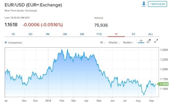 歐元兌美元下跌。(圖:翻攝自CNBC)